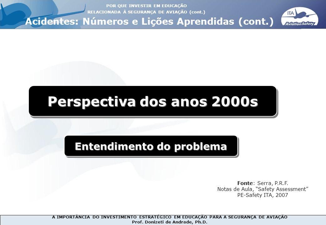 Perspectiva dos anos 2000s Entendimento do problema