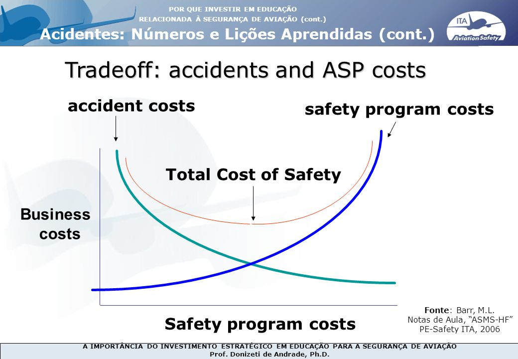 Tradeoff: accidents and ASP costs