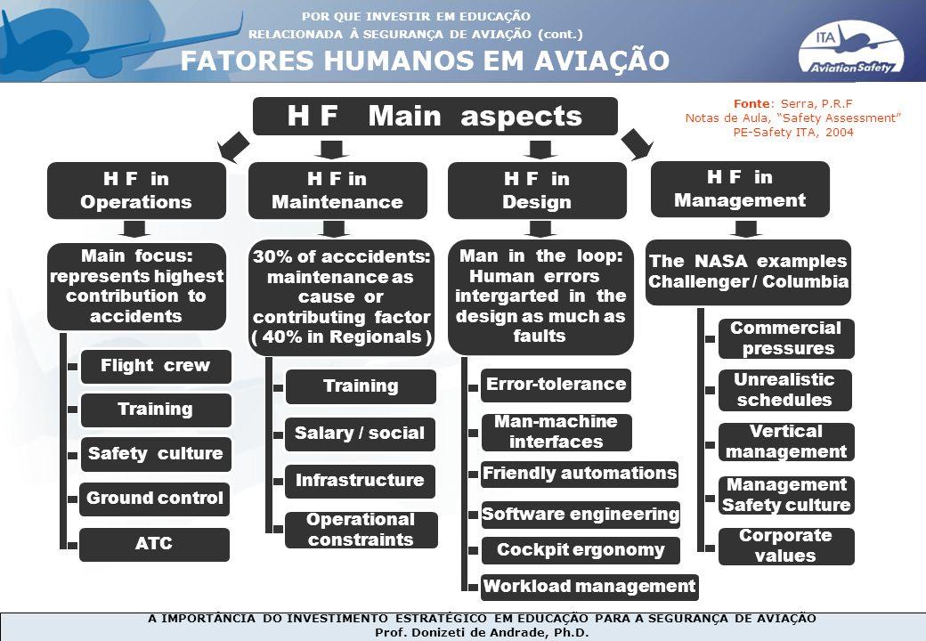 H F Main aspects FATORES HUMANOS EM AVIAÇÃO H F in Operations H F in
