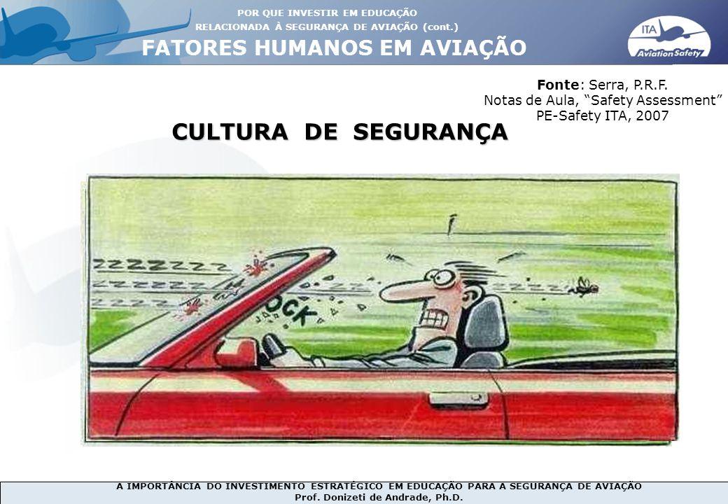 CULTURA DE SEGURANÇA FATORES HUMANOS EM AVIAÇÃO Fonte: Serra, P.R.F.