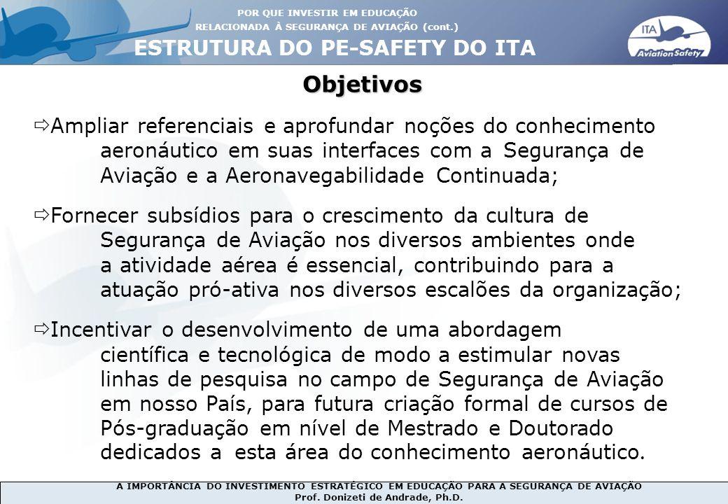 Objetivos ESTRUTURA DO PE-SAFETY DO ITA