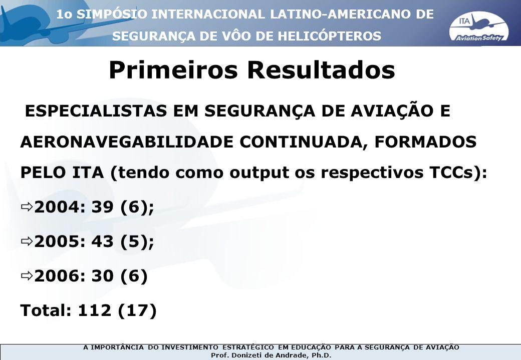 Primeiros Resultados 2004: 39 (6); 2005: 43 (5); 2006: 30 (6)