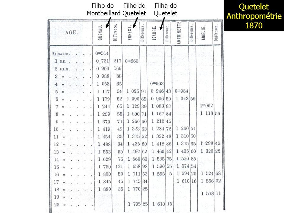 Quetelet Anthropométrie 1870 Filho do Montbeillard Filho do Quetelet