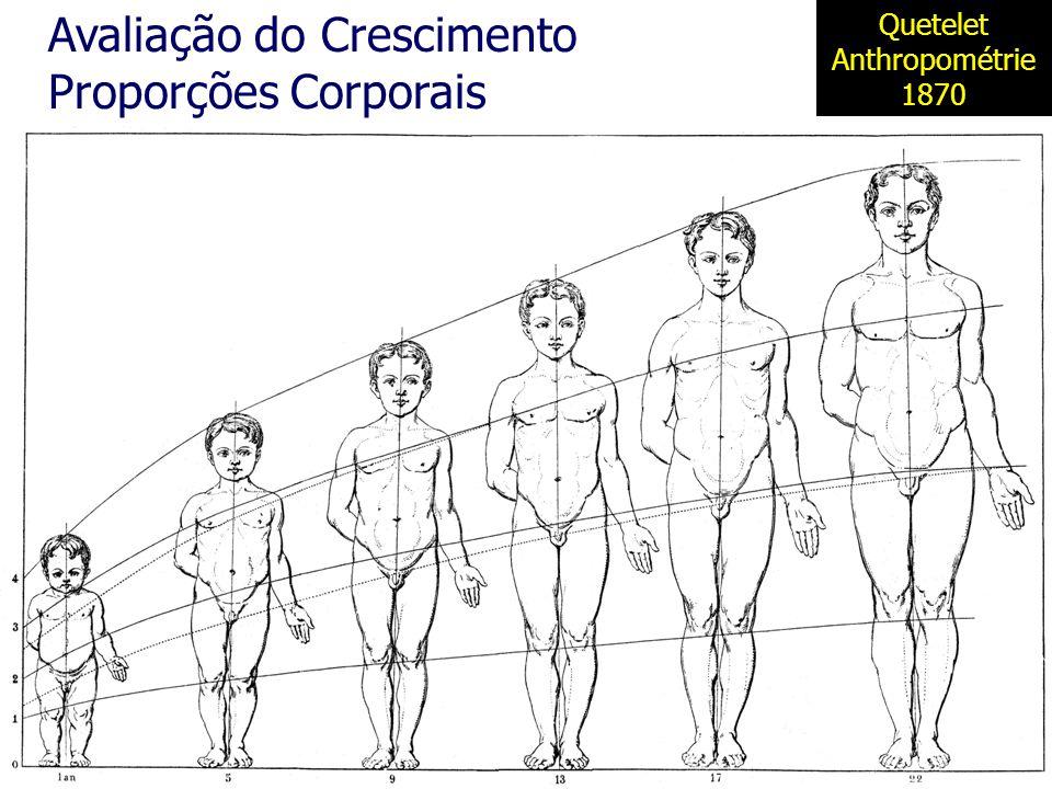 Avaliação do Crescimento Proporções Corporais