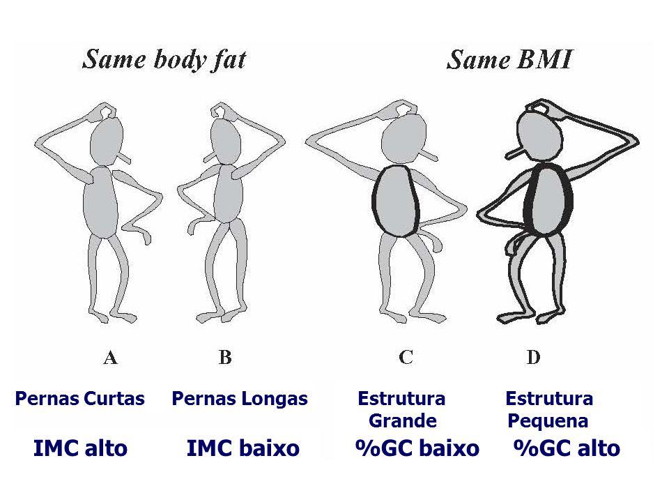 IMC alto IMC baixo %GC baixo %GC alto Pernas Curtas Pernas Longas