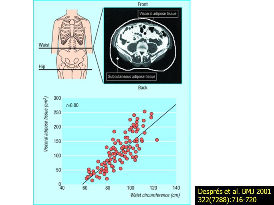 Després et al. BMJ 2001 322(7288):716-720