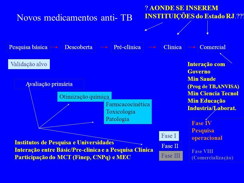 Novos medicamentos anti- TB