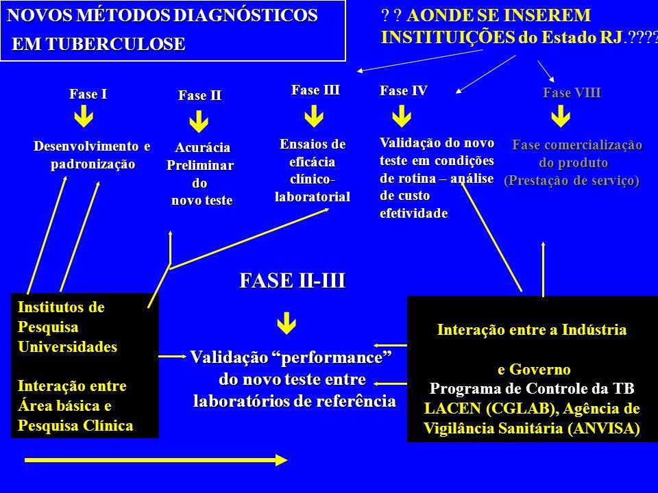       Fase III FASE II-III NOVOS MÉTODOS DIAGNÓSTICOS