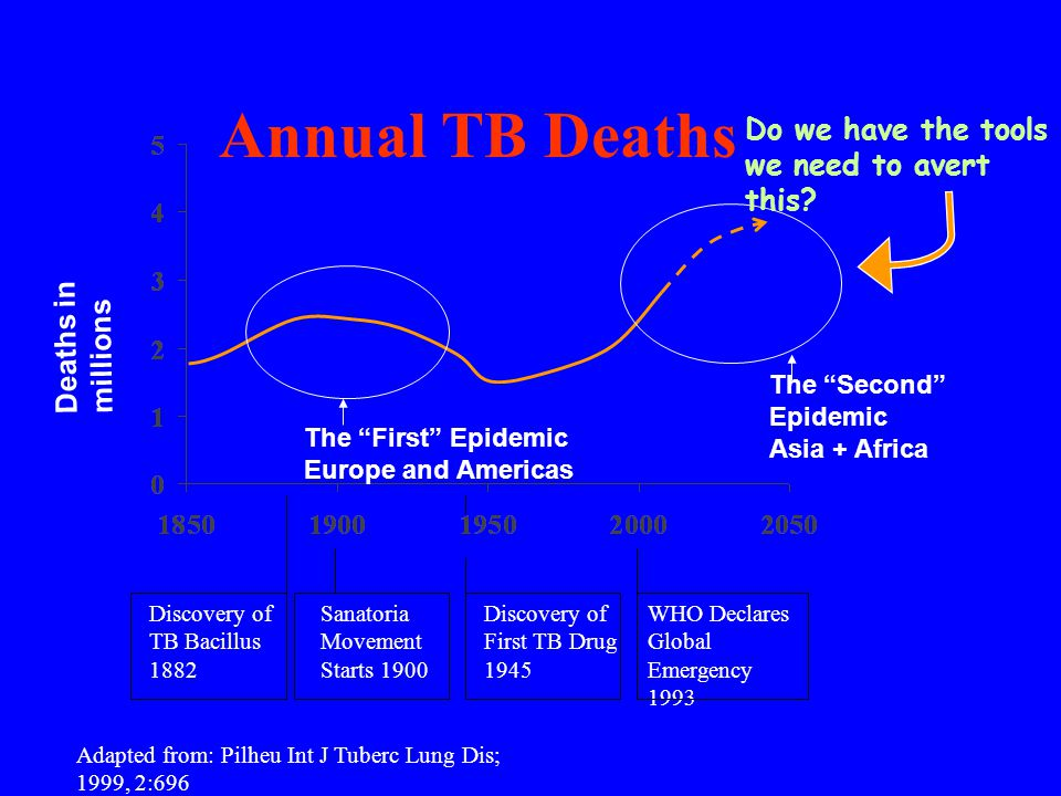 Annual TB Deaths Do we have the tools we need to avert this