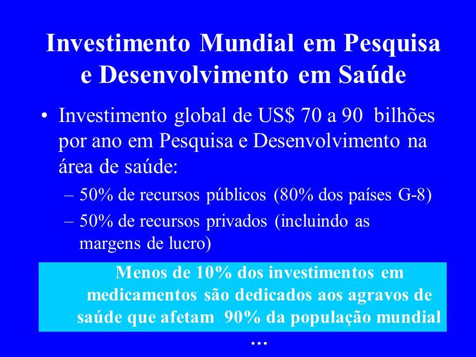 Investimento Mundial em Pesquisa e Desenvolvimento em Saúde
