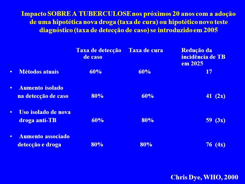 Impacto SOBRE A TUBERCULOSE nos próximos 20 anos com a adoção de uma hipotética nova droga (taxa de cura) ou hipotético novo teste diagnóstico (taxa de detecção de caso) se introduzido em 2005