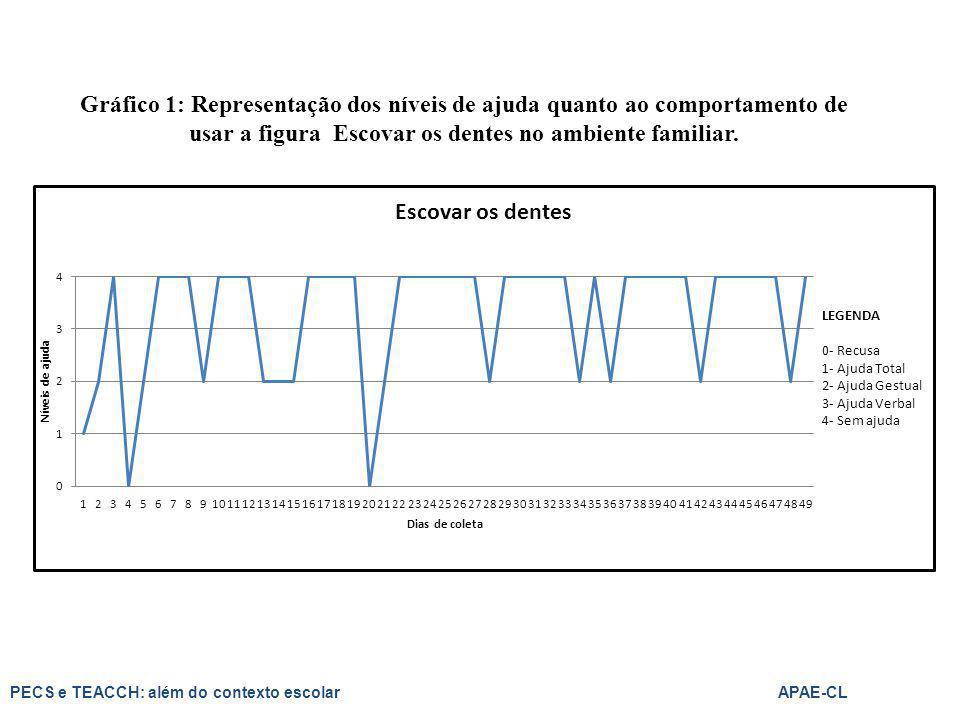 Gráfico 1: Representação dos níveis de ajuda quanto ao comportamento de usar a figura Escovar os dentes no ambiente familiar.