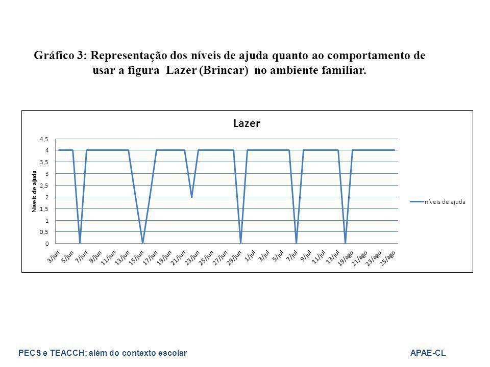 Gráfico 3: Representação dos níveis de ajuda quanto ao comportamento de usar a figura Lazer (Brincar) no ambiente familiar.
