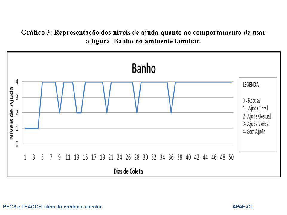 Gráfico 3: Representação dos níveis de ajuda quanto ao comportamento de usar a figura Banho no ambiente familiar.