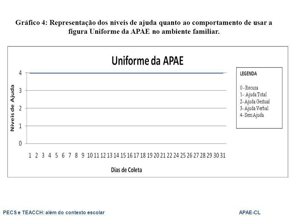 Gráfico 4: Representação dos níveis de ajuda quanto ao comportamento de usar a figura Uniforme da APAE no ambiente familiar.