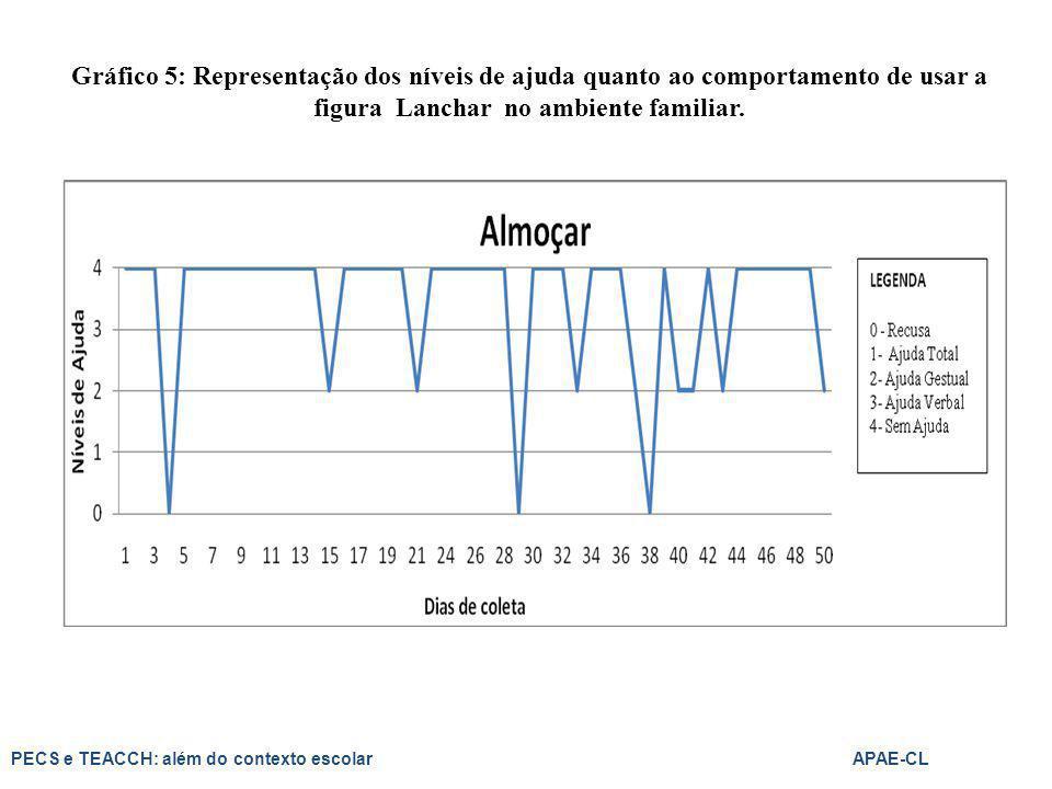 Gráfico 5: Representação dos níveis de ajuda quanto ao comportamento de usar a figura Lanchar no ambiente familiar.