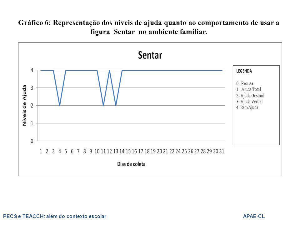 Gráfico 6: Representação dos níveis de ajuda quanto ao comportamento de usar a figura Sentar no ambiente familiar.