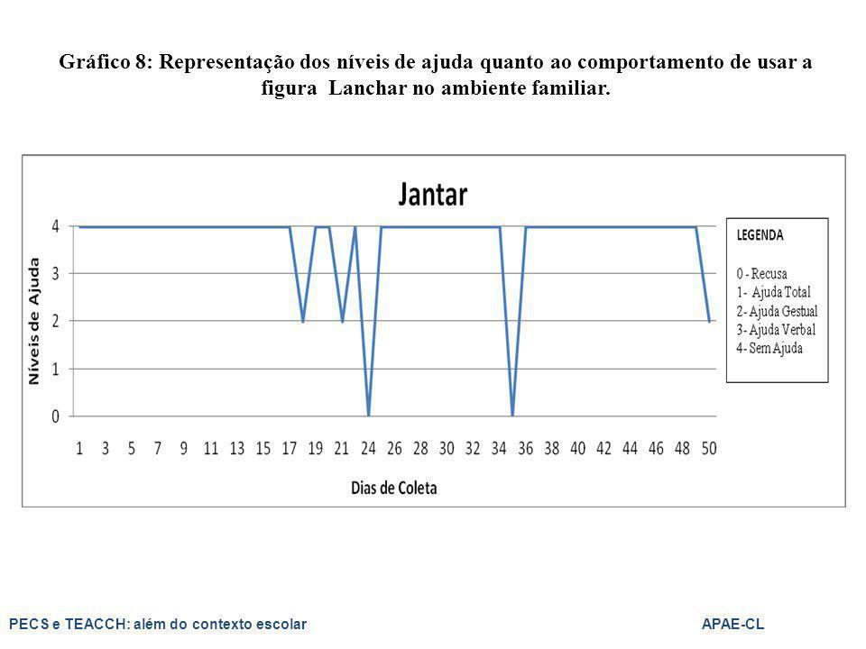 Gráfico 8: Representação dos níveis de ajuda quanto ao comportamento de usar a figura Lanchar no ambiente familiar.