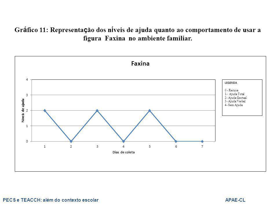 Gráfico 11: Representação dos níveis de ajuda quanto ao comportamento de usar a figura Faxina no ambiente familiar.