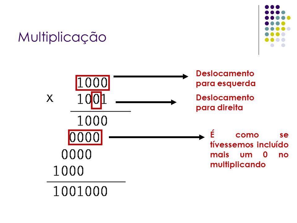 Multiplicação Deslocamento para esquerda Deslocamento para direita