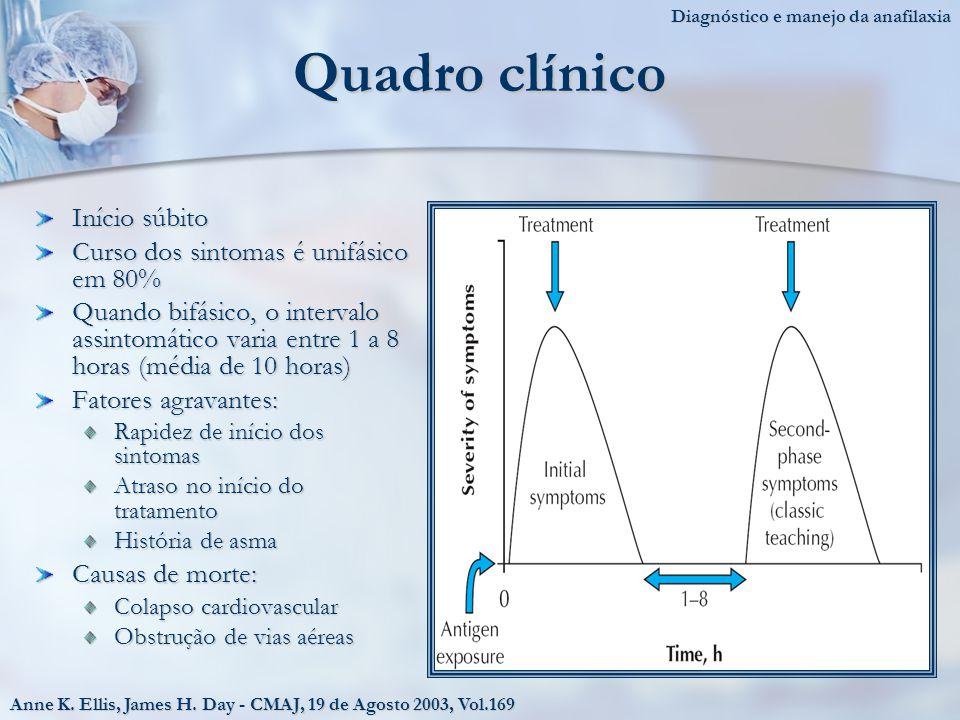 Quadro clínico Início súbito Curso dos sintomas é unifásico em 80%