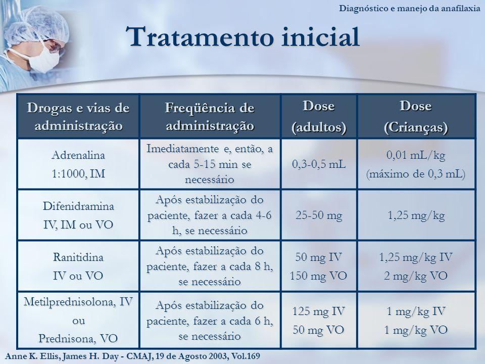 Drogas e vias de administração Freqüência de administração