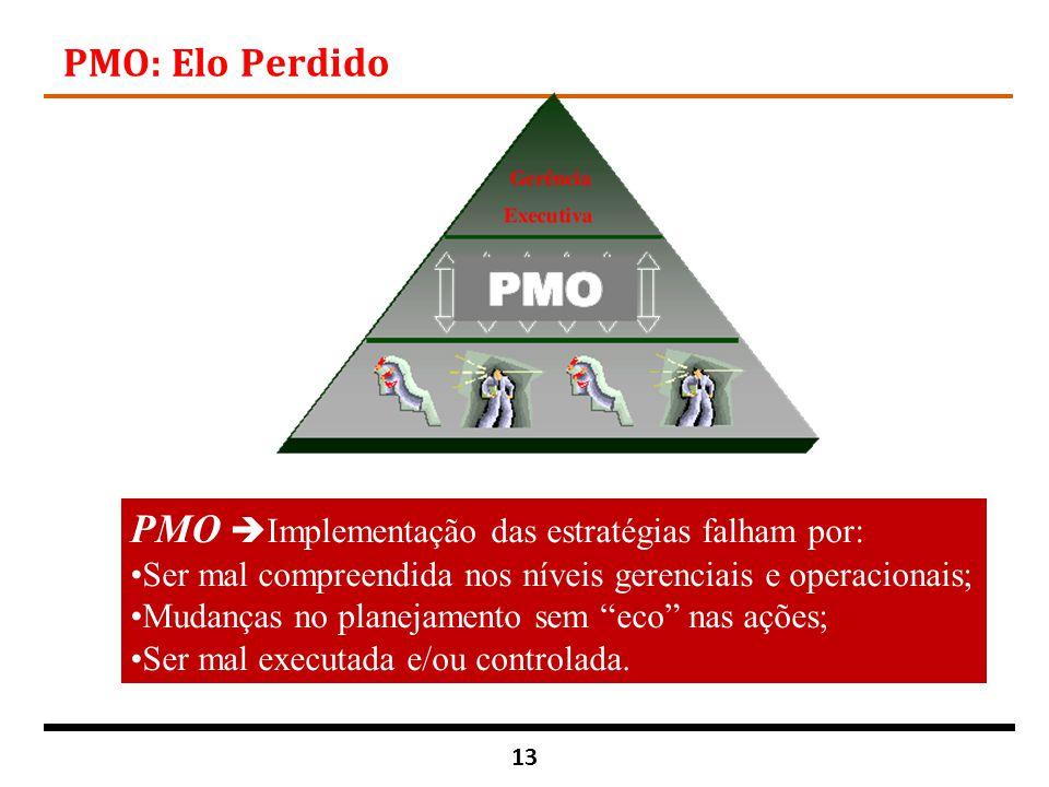 PMO Implementação das estratégias falham por: