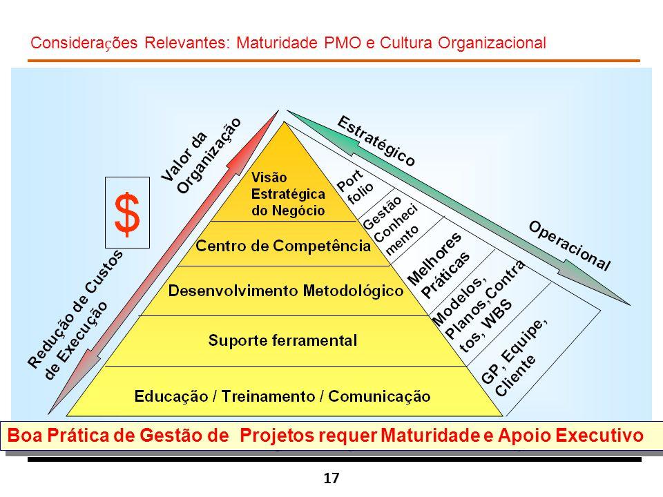 Boa Prática de Gestão de Projetos requer Maturidade e Apoio Executivo