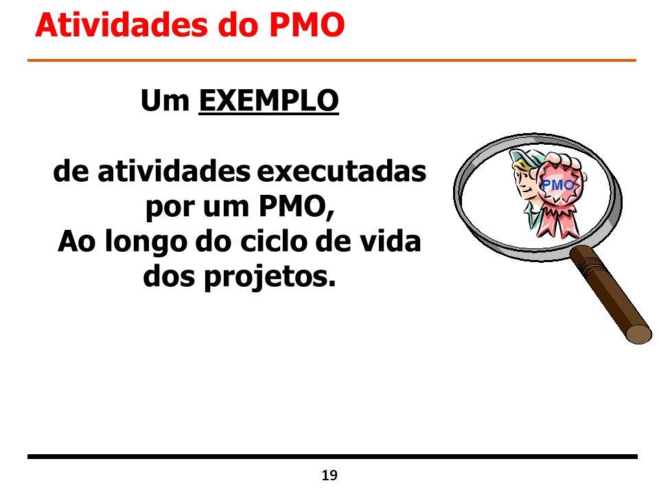 Atividades do PMO Um EXEMPLO de atividades executadas por um PMO,