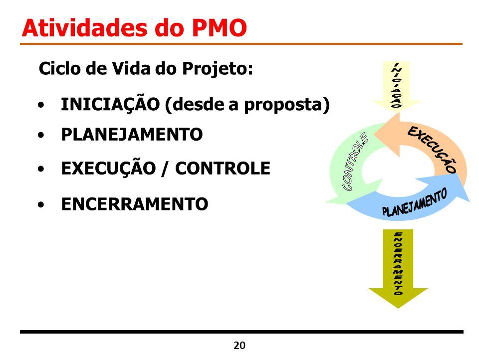 Atividades do PMO Ciclo de Vida do Projeto: