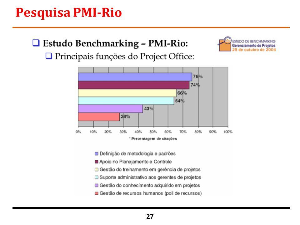 Pesquisa PMI-Rio