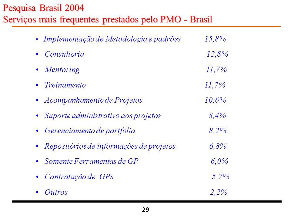 Serviços mais frequentes prestados pelo PMO - Brasil