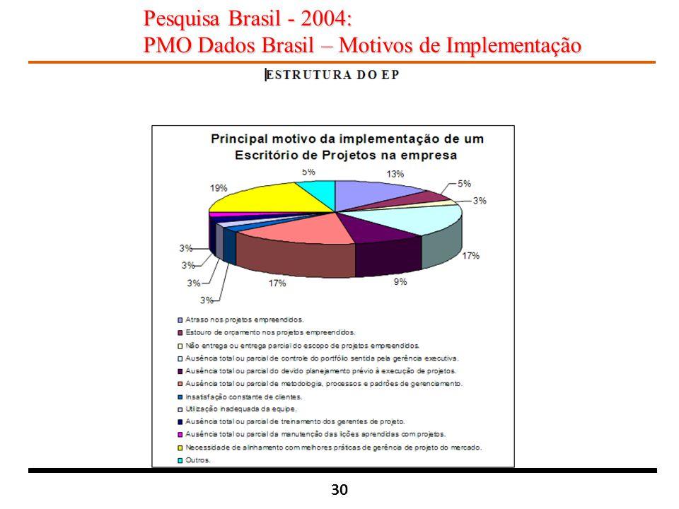 Pesquisa Brasil - 2004: PMO Dados Brasil – Motivos de Implementação