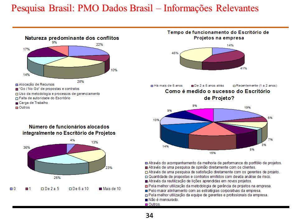 Pesquisa Brasil: PMO Dados Brasil – Informações Relevantes