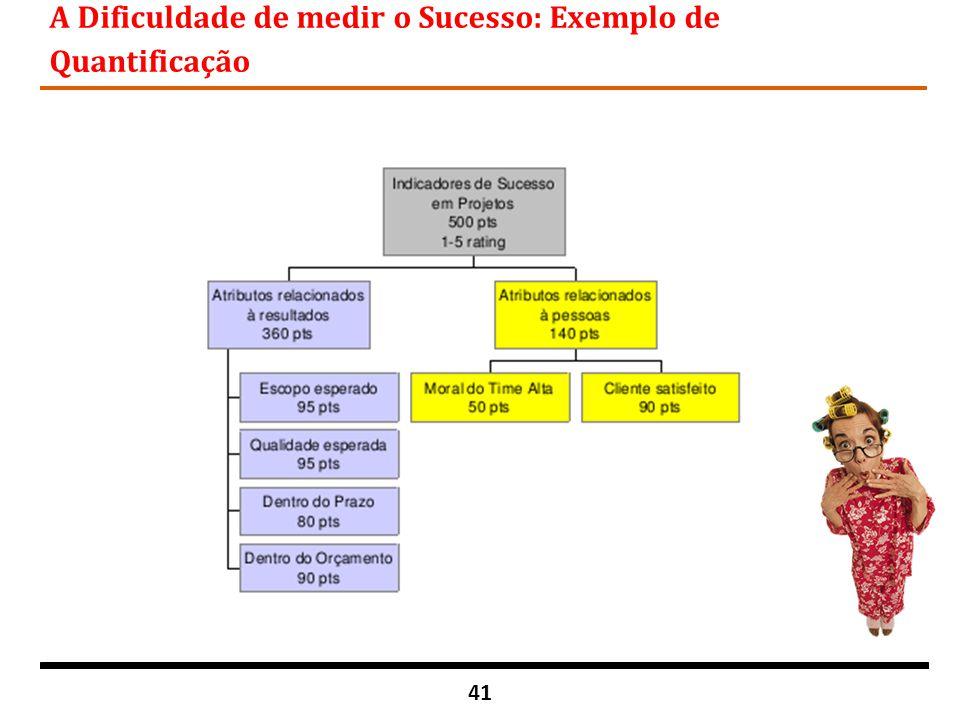 A Dificuldade de medir o Sucesso: Exemplo de Quantificação