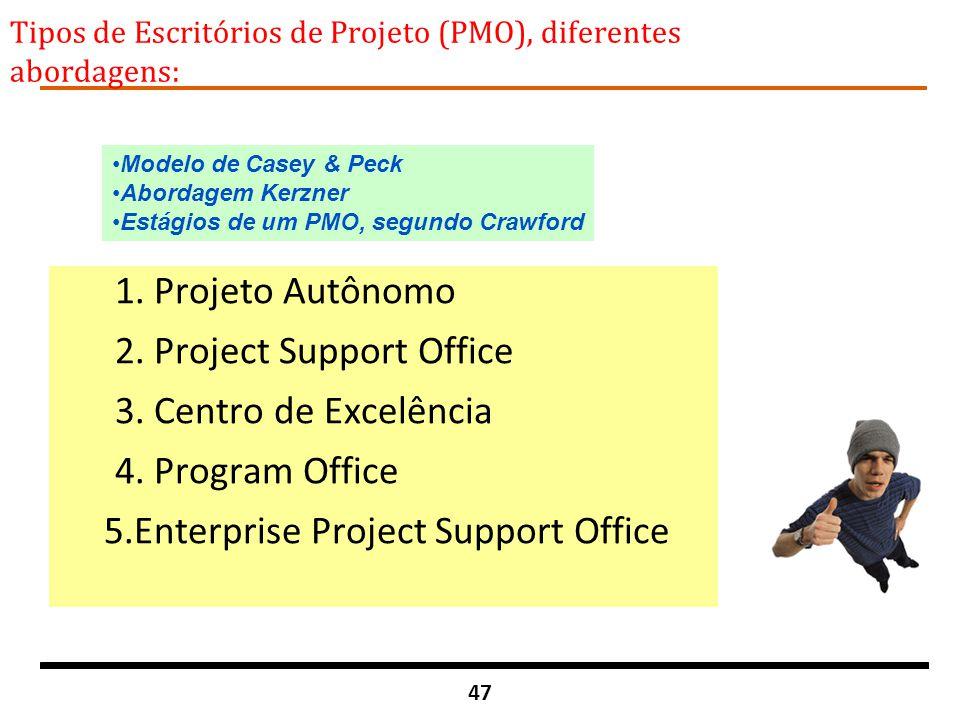 Tipos de Escritórios de Projeto (PMO), diferentes abordagens: