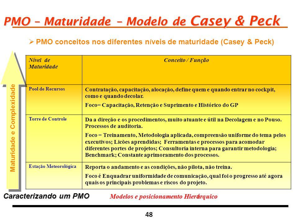 Maturidade e Complexidade Modelos e posicionamento Hierárquico