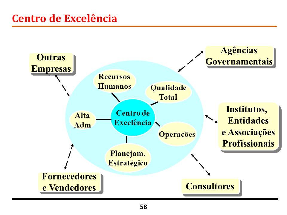 Centro de Excelência Agências Governamentais Outras Empresas