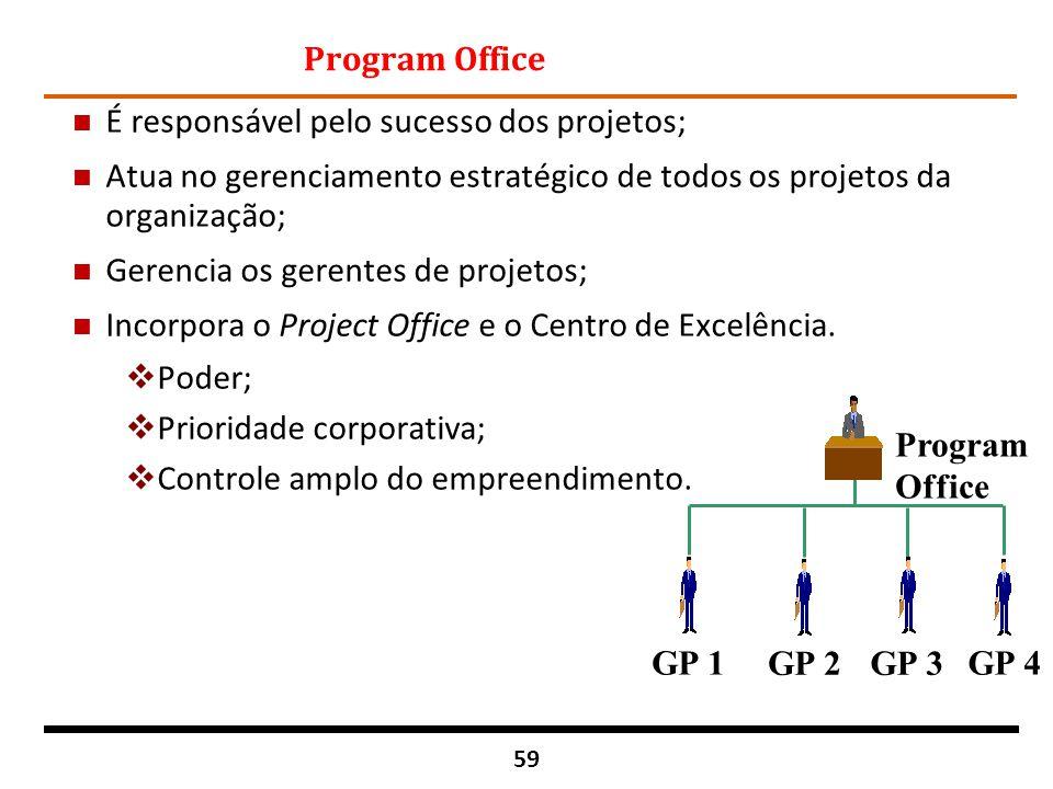 Program Office É responsável pelo sucesso dos projetos; Atua no gerenciamento estratégico de todos os projetos da organização;