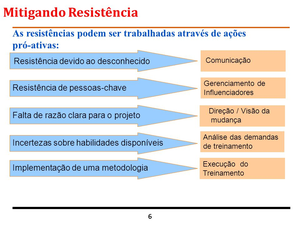 Mitigando Resistência