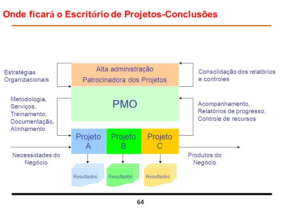 Patrocinadora dos Projetos