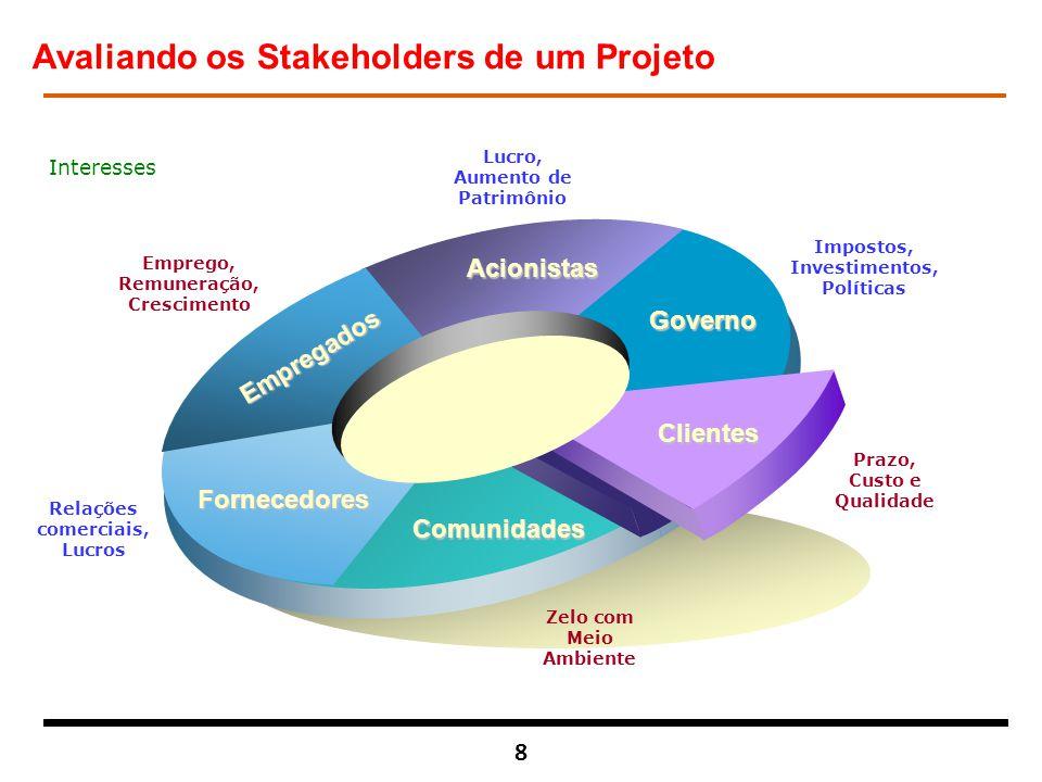 Avaliando os Stakeholders de um Projeto