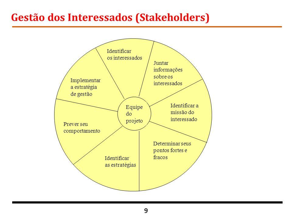 Gestão dos Interessados (Stakeholders)