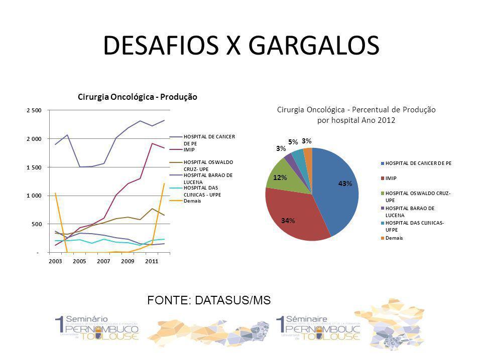 DESAFIOS X GARGALOS FONTE: DATASUS/MS