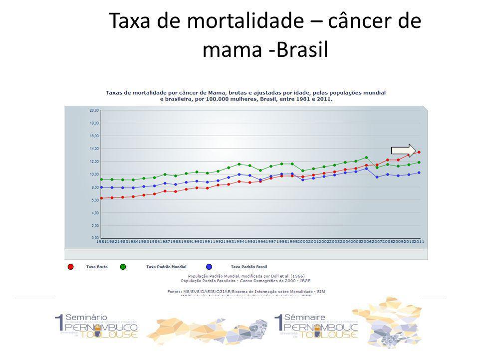 Taxa de mortalidade – câncer de mama -Brasil