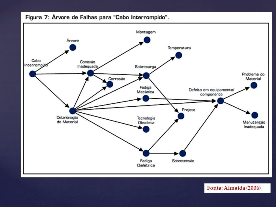 Fonte: Almeida (2006)