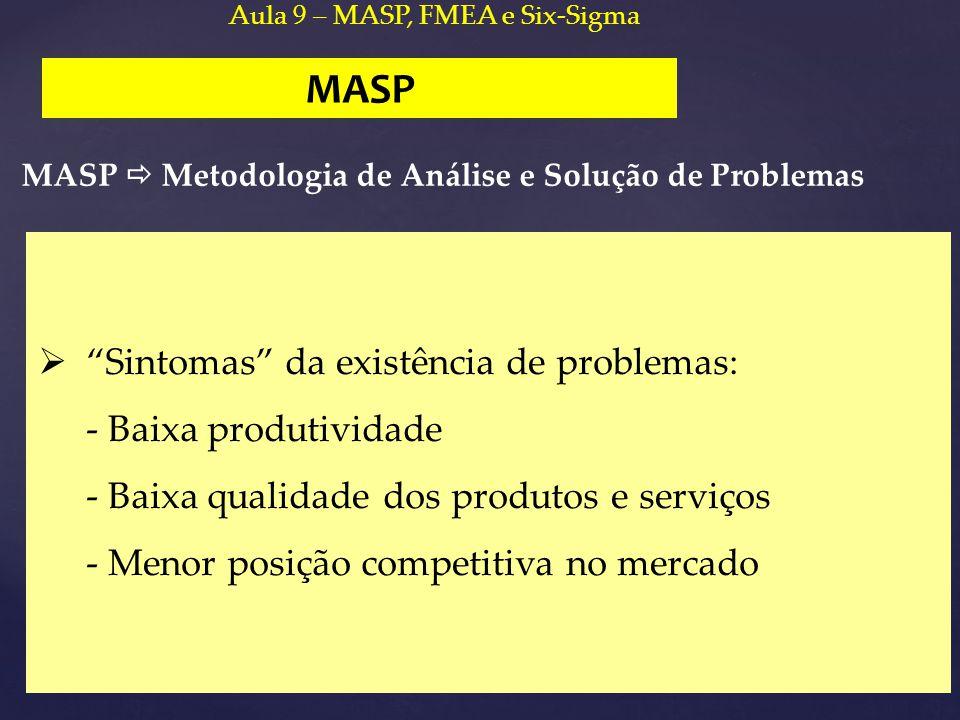 MASP Sintomas da existência de problemas: - Baixa produtividade
