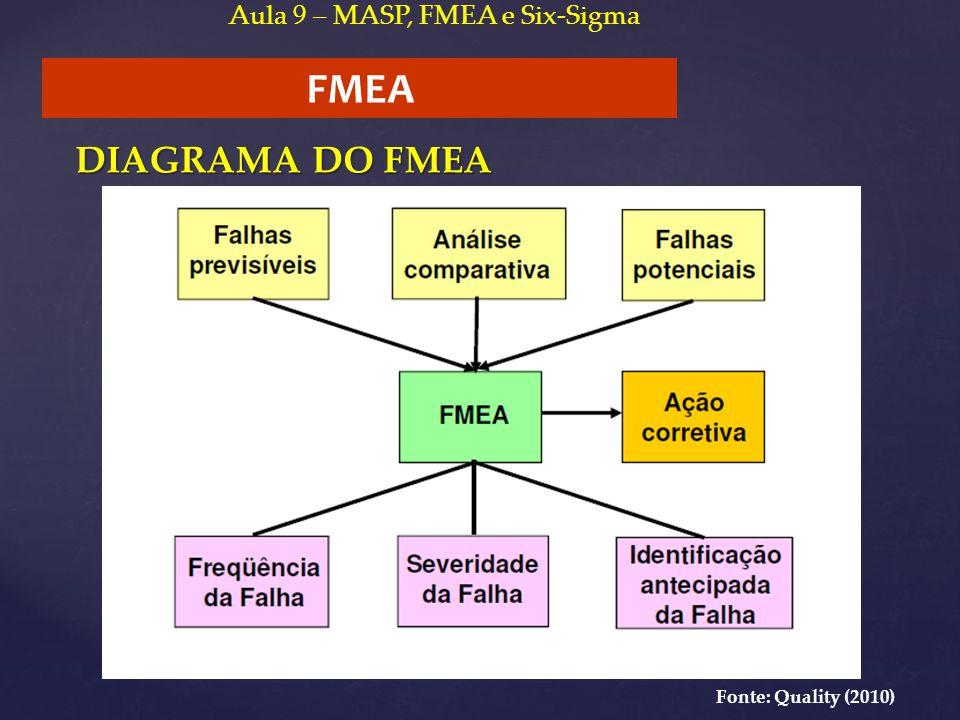 FMEA DIAGRAMA DO FMEA Aula 9 – MASP, FMEA e Six-Sigma