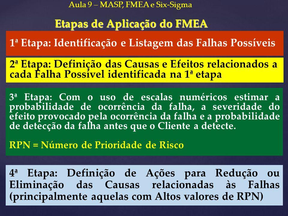 Etapas de Aplicação do FMEA