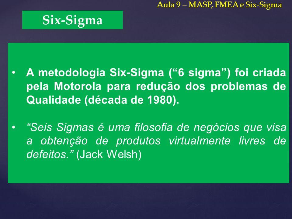 Aula 9 – MASP, FMEA e Six-Sigma